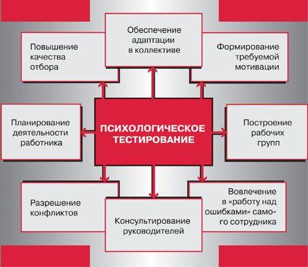 Подбор персонала: правильные решения