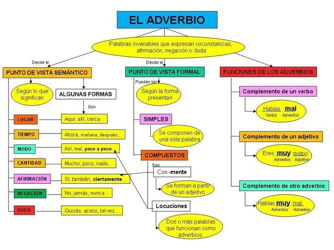 El adverbio: clases y funciones
