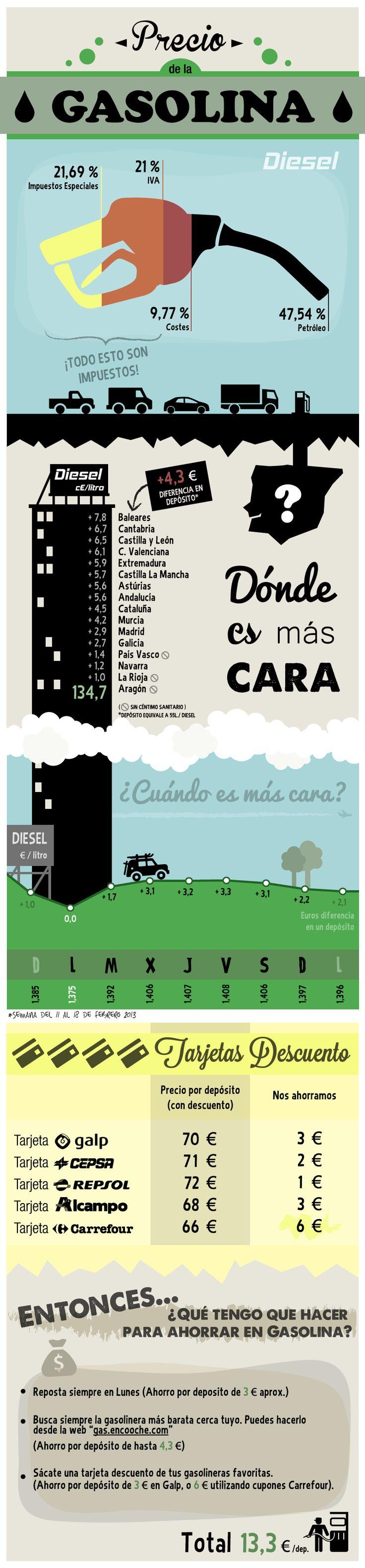 Todo sobre el precio de la gasolina en España #infografia #infographic