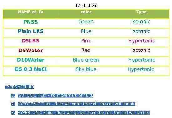 IV Fluids.