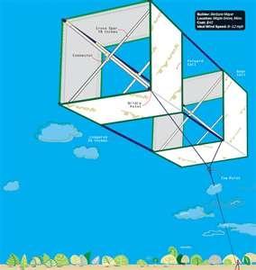 How to Make a Kite – DIY Box Kite - Popular Mechanics