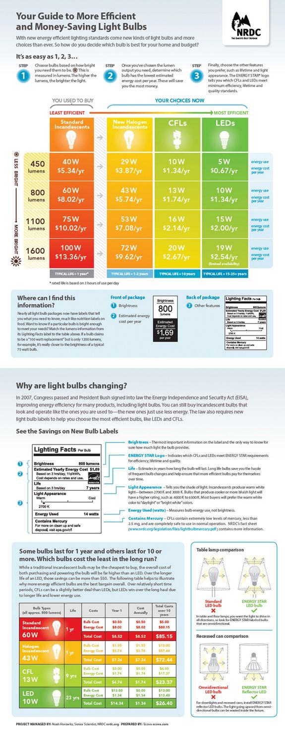 NRDC light bulb efficiency infographic