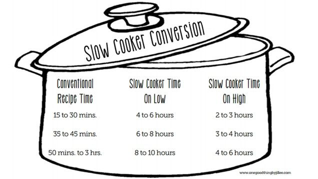 Slow cooker conversion times