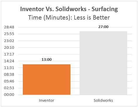 Surfacing Showdown: Autodesk Inventor Vs. Dassault Systemes Solidworks