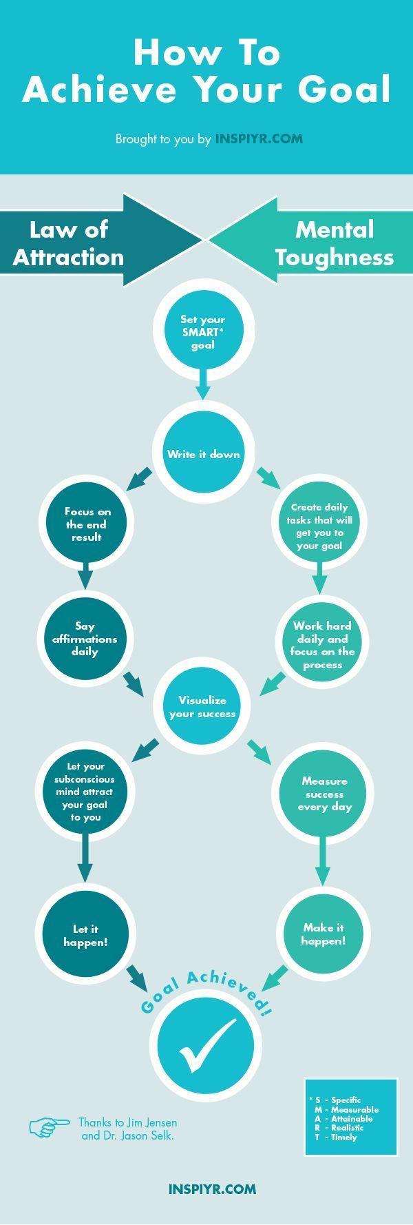 Lernen Sie, wie Sie Ihr Ziel in 6 Schritten mithilfe des Anziehungsgesetzes oder der mentalen Zähigkeit erreichen können – #Anziehungsgesetzes #der #des #erreichen #Ihr #können #lawofattraction #Lernen #mentalen #mithilfe #oder #Schritten #SIE #Wie #Zähigkeit #Ziel