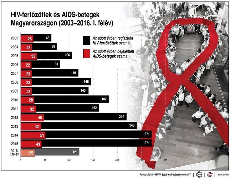 HIV-fertőzöttek+és+AIDS-betegek+ Magyarországon,+2003-2016.+I.+félév.