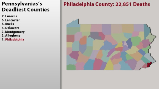 Lancaster County is number six on the list of the deadliest counties in Pennsylvania. Philadelphia is number one.: Lancaster County, Pennsylvania S Deadliest, Numbers One, Deadliest County, Deadliest Counties, Number One