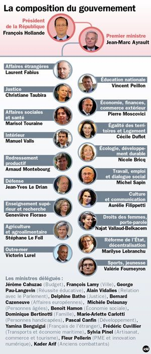 Francophilia Gazette » France's new government: lots of women and lefties!