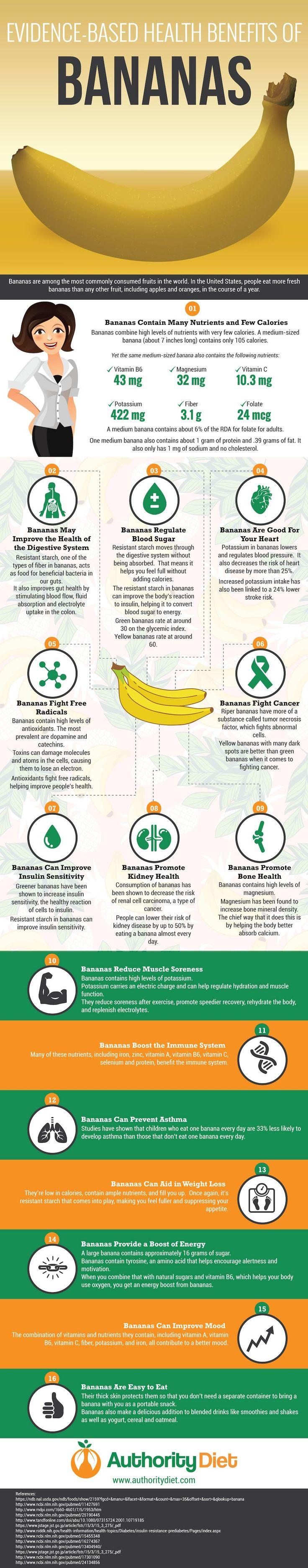 Evidence-Based Health Benefits Of Bananas #Infographic #Banana #Health