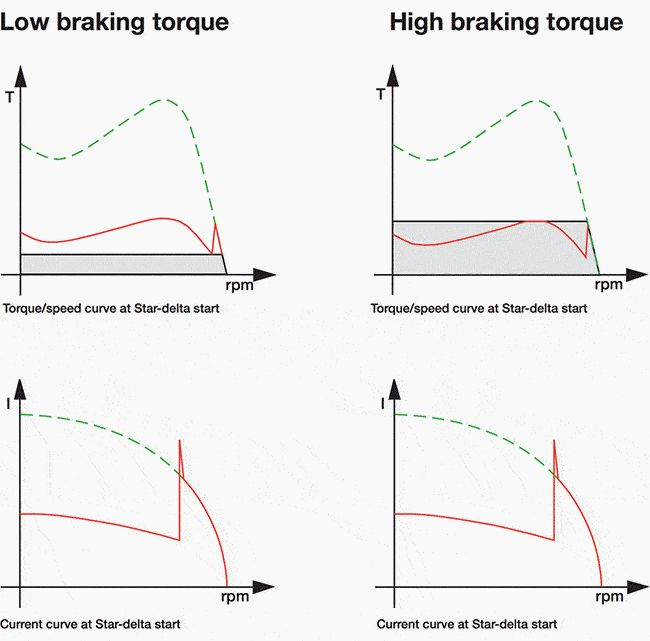 Low braking and high braking torque of Star-Delta start
