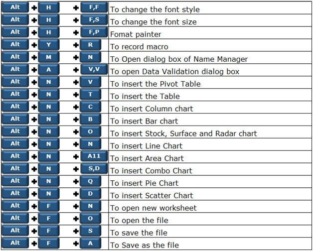 250 Excel Keyboard Shortcuts Microsoft Excel Tips From Excel Tip Com Excel Tutorial Free Excel Help Excel Shortcuts Excel Tutorials Microsoft Excel