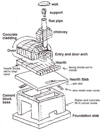Plans For Outdoor Fireplace And Oven Combo Bing Images
