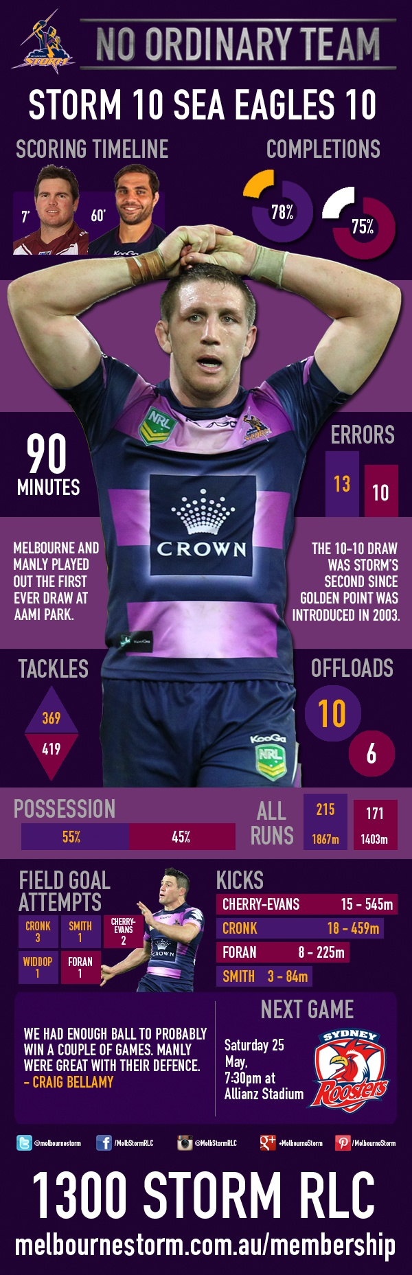 All the key numbers from Melbourne's 10-10 draw with the Manly Sea Eagles - http://www.melbournestorm.com.au/news-display/Infographic-Storm-10--Sea-Eagles-10/75228
