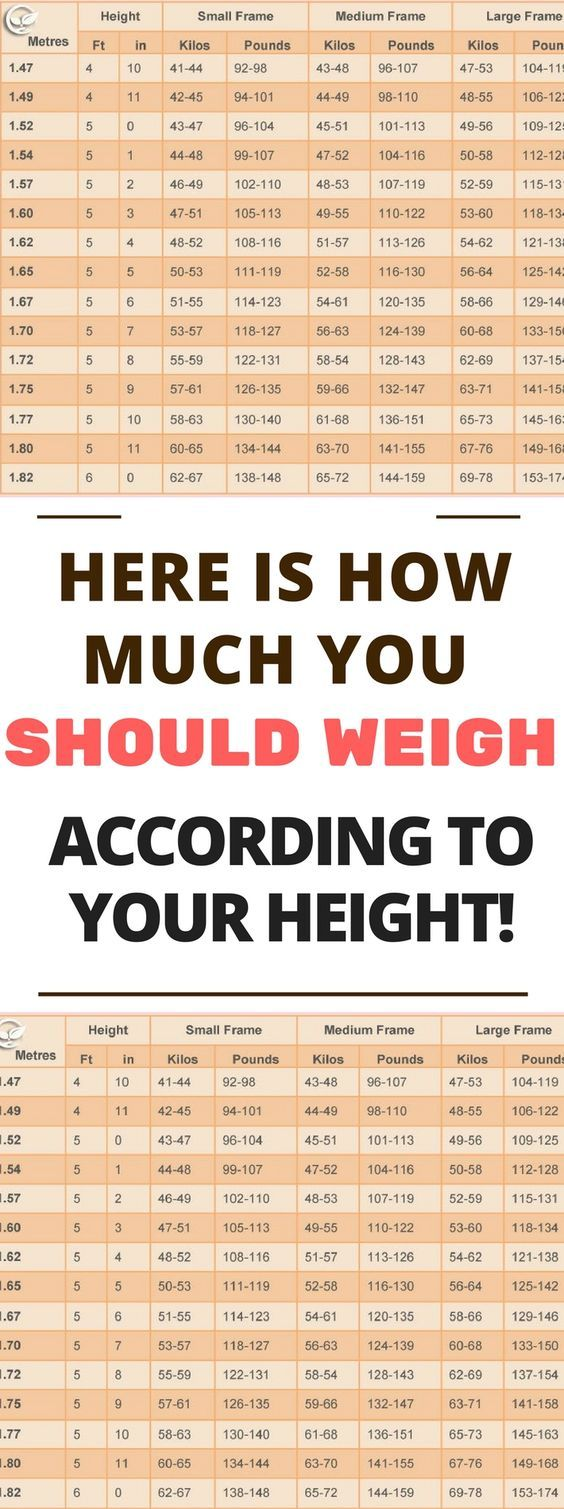 Best 25 weight charts ideas on pinterest average weight chart this chart doesnt promote unhealthy choices and lifestyle only your optimal weight in nvjuhfo Images
