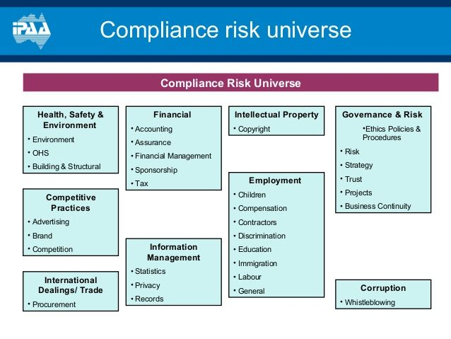 Best Risk Management Images On   Risk Management Do