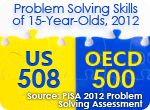 The U.S. average score on PISA 2012 Problem Solving was 508, which was higher than the OECD-PS average of 500.