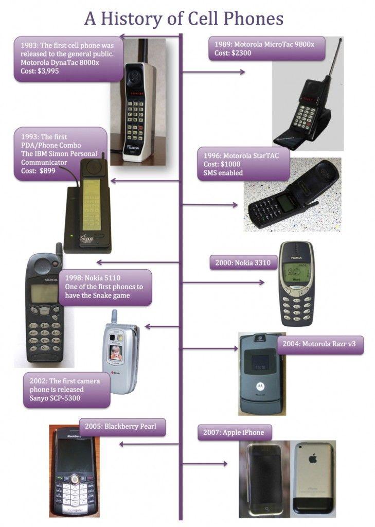 Cell Phones Essays