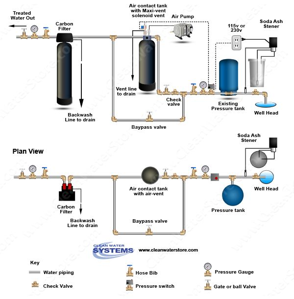 softener water treatment plant pdf
