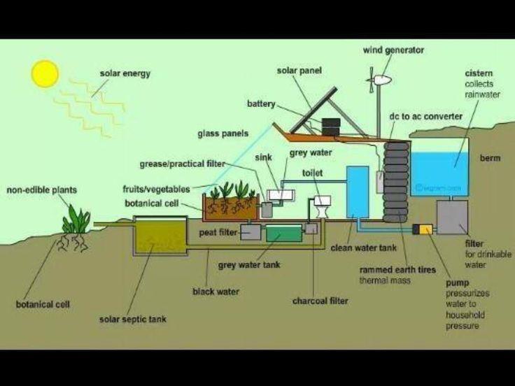 Earthship Water Use. Greywater