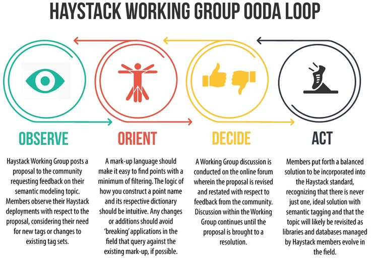 OODA LOOP - The Wouda, Couda and OODA of Building Performance Data Engineering  As part of the Project Haystack open-source community, I'm learning that small can equal big, and less can be more, and that 'big data' engineers and 'building performance data engineers' have important but different roles in the coming era of the IoT and machine learning.