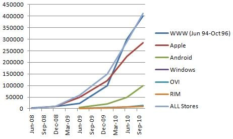 Mobile growth vs www growth 94' - 96'