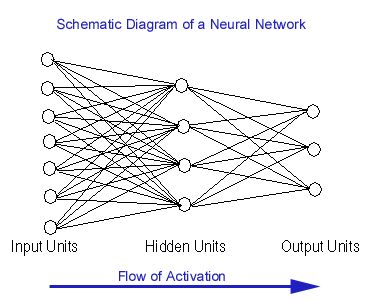 Artificial Intelligence | Artificial Neural Networks