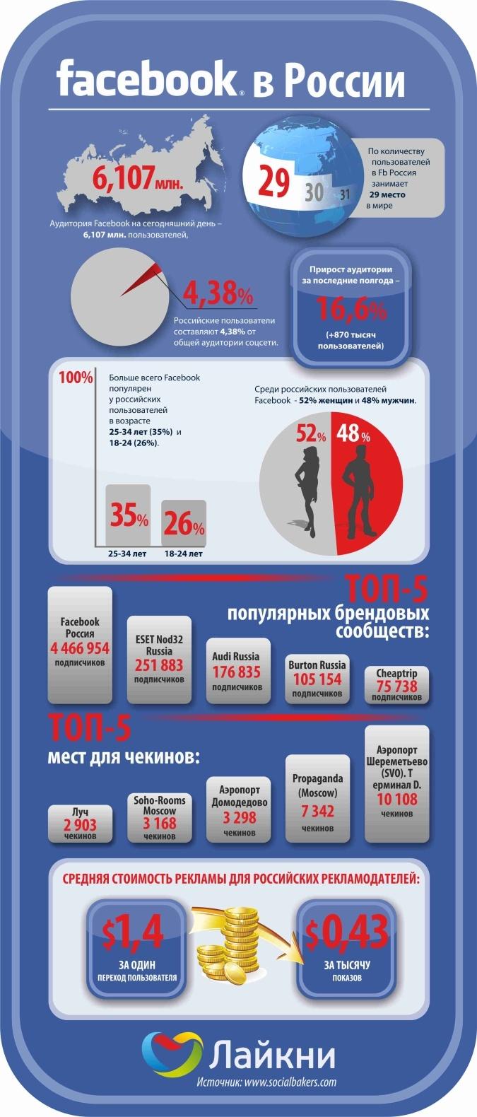данные о российской аудитории Facebook