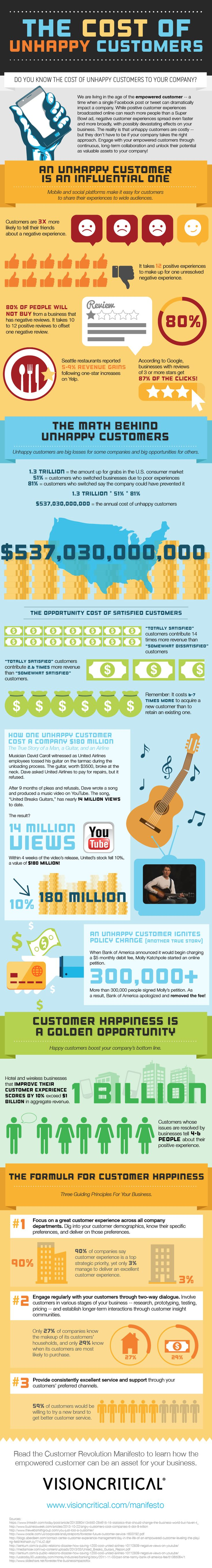 The Cost of Unhappy Customers #infographic #Business #Marketing #UnhappyCustomer