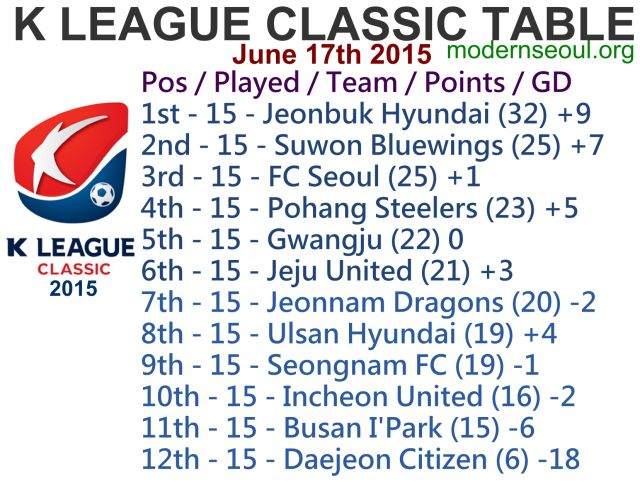 K League Classic 2015 Round 16 – Previews / Predictions (June 17th) | Modern Seoul