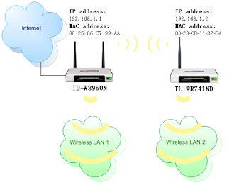 Cara Membuat Wireless Bridge Dengan Router TP-LINK