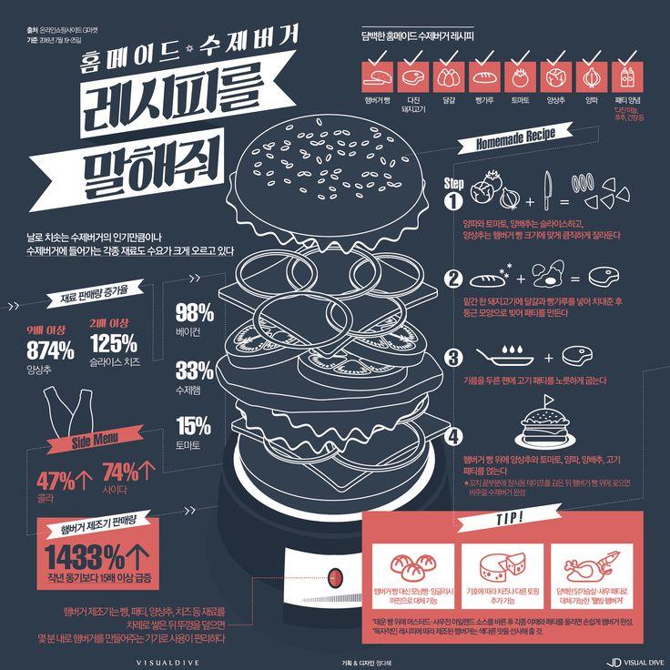 폭염에 '쉑쉑버거' 줄서기? 100% 취향대로 수제버거! [인포그래픽] #Hamburger / #Infographic ⓒ 비주얼다이브 무단…