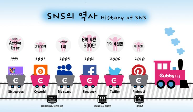 SNS의 역사 History of SNS #infographic / Your Lifetime Gallery ::: www.cubbying.com
