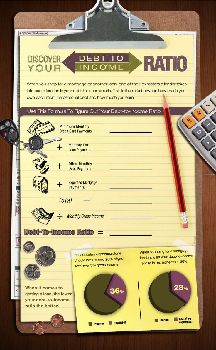 Discover your debt to income ratio!