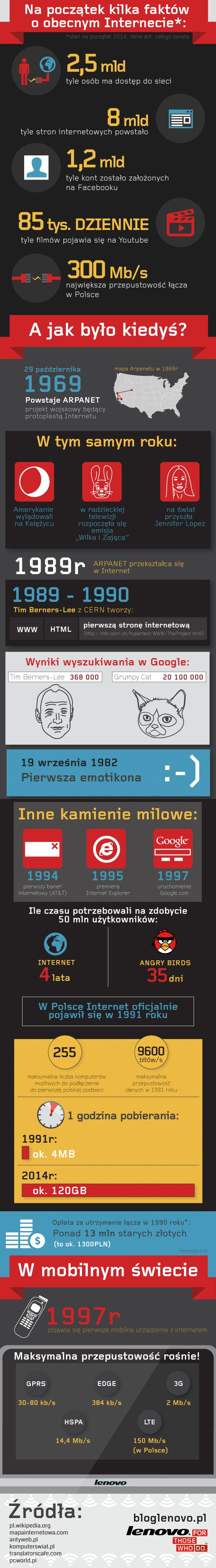 http://bloglenovo.pl/historia-internetu-pigulce-infografika/