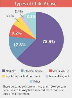 Child abuse interventions within black african families