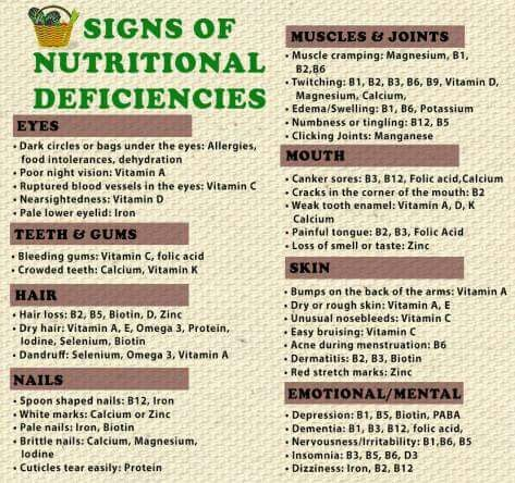 Physical signs of nutritional deficiencies