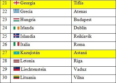 Países y capitales de Europa 3