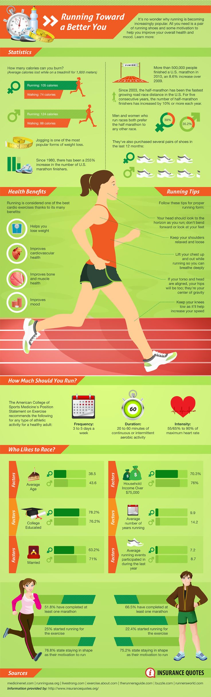 Running is an exercise that improves a persons mental and physical state. Jogging is considered one of the most popular forms of weight loss. Here is a list of running slogans used by others that can be inspirational to keep you motivated throughout your running routine. All it takes is all you've got. Date a […]