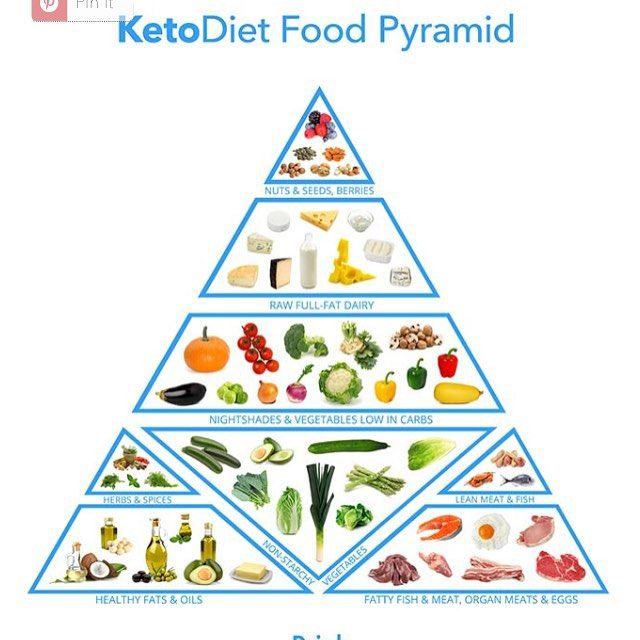 The 25 Best My Food Pyramid Ideas On Pinterest