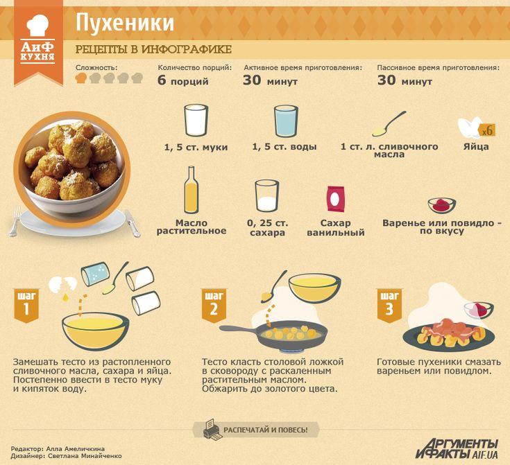 Рецепты в инфографике: Пухеники | Рецепты в инфографике | Кухня | АиФ Украина