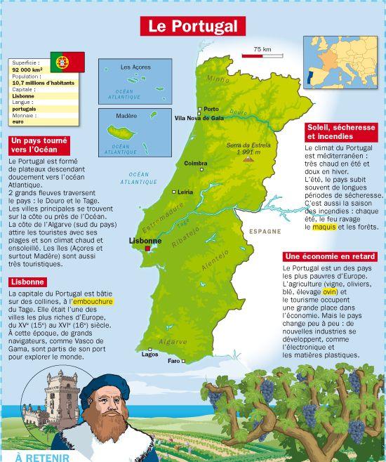 Fiche exposés : Le Portugal