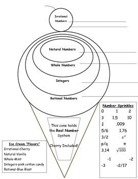 """This graphic organizer may be used as an informal pre-assessment, class practice, buddy activity, math notebook notes, or individual note taking for the Real Number System. The task includes a number """"Sprinkles"""" bank.    Directions: Students will first 'Sprinkle"""" the numbers on the ice cream scoops in order to classify irrational numbers, rational numbers, whole numbers, integers, and natural numbers."""