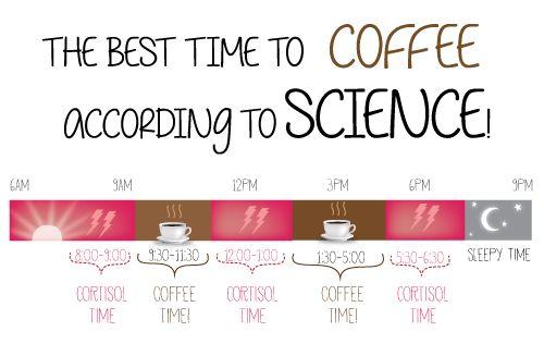 0af564e1b31bf0b4f8c02cd1c2953c1c When Is The Best Time To Drink Coffee