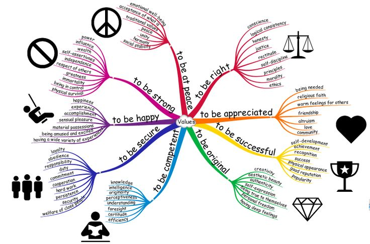 Enneagram mind map/ Green is Type 4 (me) and it goes clockwise from there. Weird that they didn't label each color with it's numerical type.