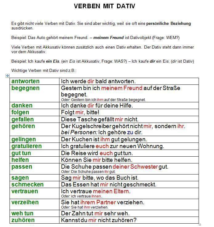 64 best Deutsche Grammatik images on Pinterest | Learn german ...