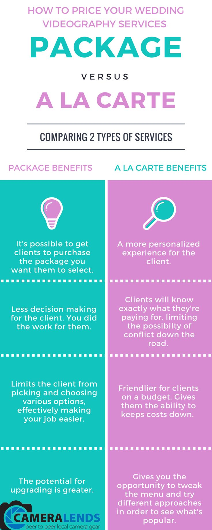 Wedding Videography Prices Packages vs A la Carte