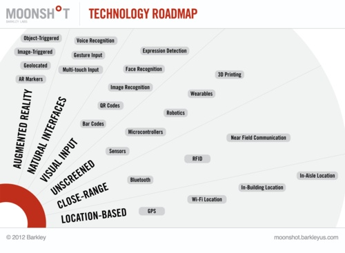 emerging technology roadmap from moonshot the innovation lab at barkley