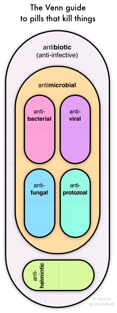 A good quick reminder to use the right pill for the right bug... great to use in patient education