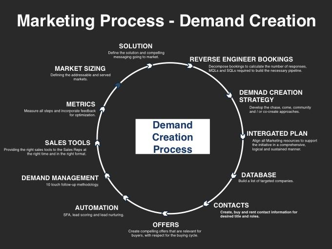 17 best images about go to market strategy on pinterest