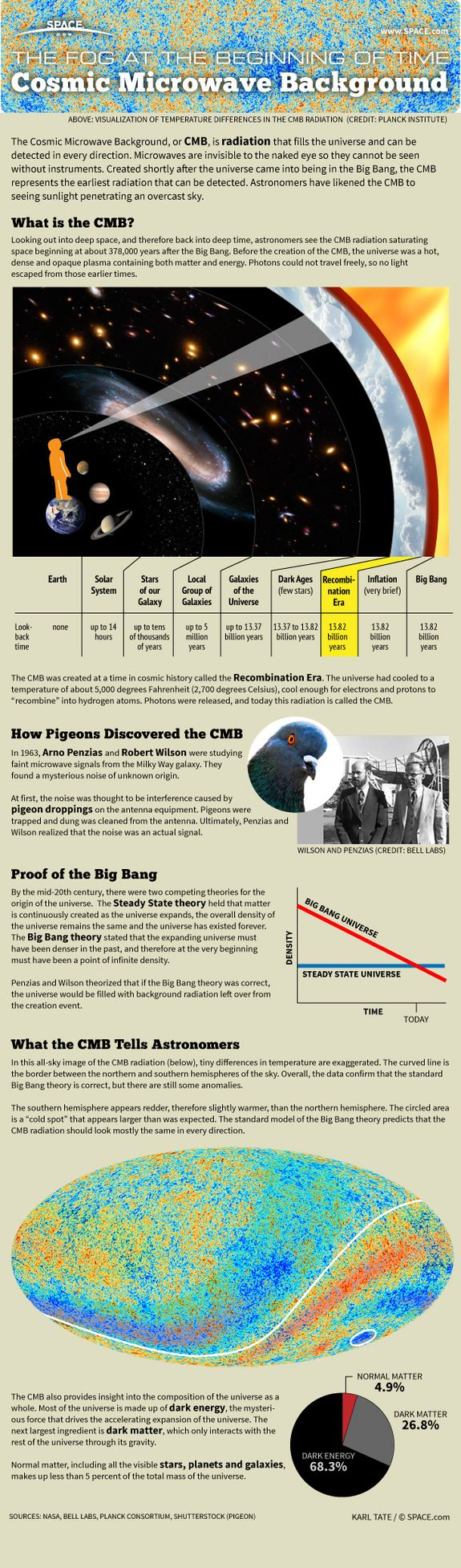 How the Cosmic Microwave Background Radiation Reveals the Secrets of the Universe (Infographic)